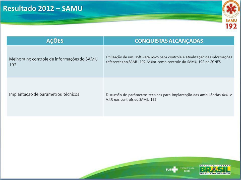 Resultado 2012 – SAMU AÇÕES CONQUISTAS ALCANÇADAS Melhora no controle de informações do SAMU 192 Utilização de um software novo para controle e atuali