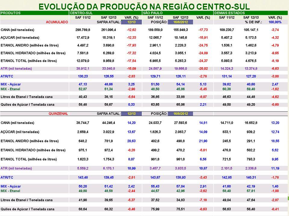 EVOLUÇÃO DA PRODUÇÃO NA REGIÃO CENTRO-SUL