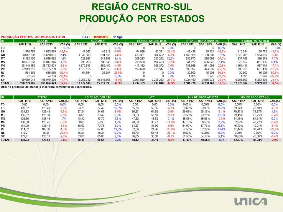 VENDAS DE ETANOL PELAS UNIDADES PRODUTORAS DA REGIÃO CENTRO-SUL