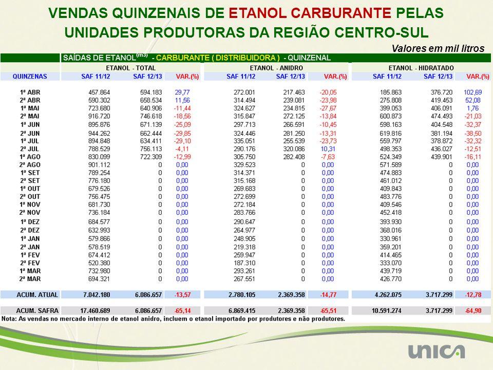 Valores em mil litros VENDAS QUINZENAIS DE ETANOL CARBURANTE PELAS UNIDADES PRODUTORAS DA REGIÃO CENTRO-SUL