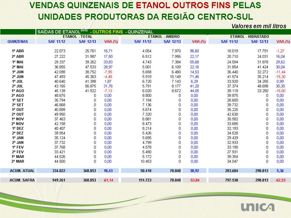 VENDAS QUINZENAIS DE ETANOL OUTROS FINS PELAS UNIDADES PRODUTORAS DA REGIÃO CENTRO-SUL Valores em mil litros