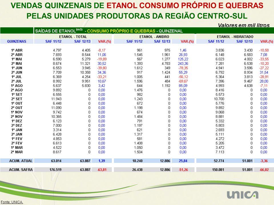 Fonte: UNICA. Valores em mil litros