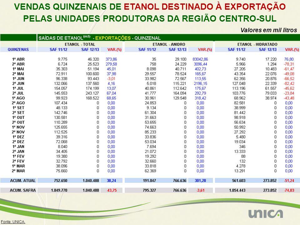 Volume de etanol anidro convertido para hidratado no Centro-Sul 1ª q abr/2012 62,5 milhões de litros 2ª q abr/2012 67,1 milhões de litros 1ª q mai/2012 15,0 milhões de litros 2ª q mai/2012 0,6 milhões de litros 1ª q jun/2012 0,9 milhões de litros 2ª q jun/2012 0,3 milhões de litros 1ª q jul/2012 0,1 milhões de litros 2ª q jul/2012 2,3 milhões de litros 1ª q ago/2012 3,0 milhões de litros TOTAL 151,8 milhões de litros ETANOL – CENTRO-SUL Volume de etanol hidratado convertido para anidro no Centro-Sul 1ª q abr/2012 0,4 milhões de litros 2ª q abr/2012 4,7 milhões de litros 1ª q mai/2012 6,6 milhões de litros 2ª q mai/2012 21,4 milhões de litros 1ª q jun/2012 21,1 milhões de litros 2ª q jun/2012 21,3 milhões de litros 1ª q jul/2012 31,4 milhões de litros 2ª q jul/2012 31,4 milhões de litros 1ª q ago/2012 30,6 milhões de litros TOTAL 168,9 milhões de litros