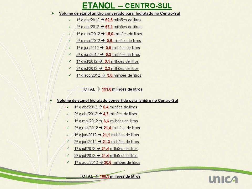 ETANOL ANIDRO: IMPORTADO NO CENTRO-SUL Volumes em m3