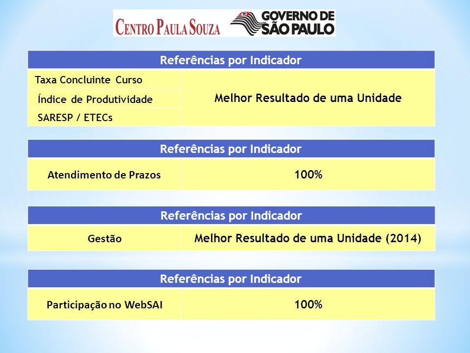 Referências por Indicador Taxa Concluinte Curso Melhor Resultado de uma Unidade Índice de Produtividade SARESP / ETECs Referências por Indicador Atendimento de Prazos 100% Referências por Indicador Gestão Melhor Resultado de uma Unidade (2014) Referências por Indicador Participação no WebSAI 100%