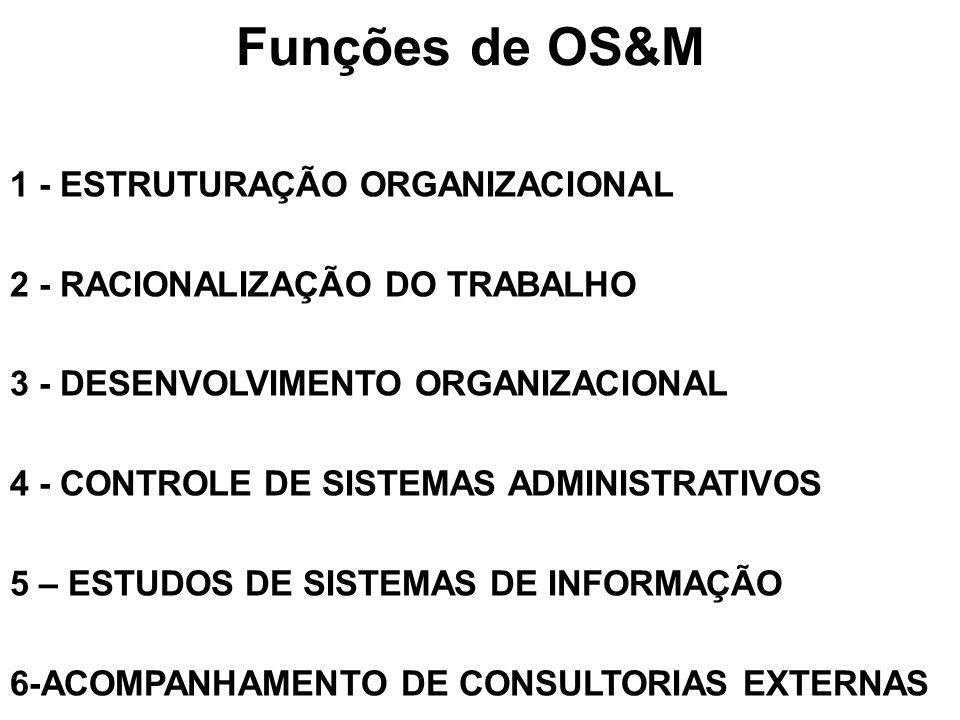 Funções de OS&M 1 - ESTRUTURAÇÃO ORGANIZACIONAL 2 - RACIONALIZAÇÃO DO TRABALHO 3 - DESENVOLVIMENTO ORGANIZACIONAL 4 - CONTROLE DE SISTEMAS ADMINISTRAT