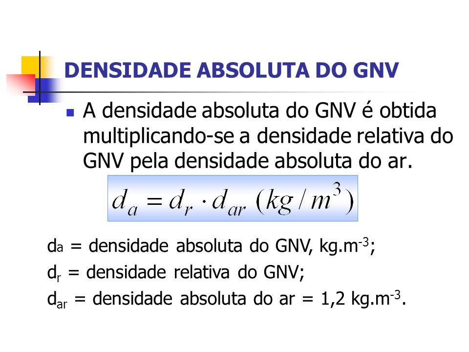 DENSIDADE ABSOLUTA DO GNV A densidade absoluta do GNV é obtida multiplicando-se a densidade relativa do GNV pela densidade absoluta do ar. d a = densi