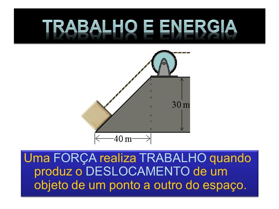 Uma FORÇA realiza TRABALHO quando produz o DESLOCAMENTO de um objeto de um ponto a outro do espaço.