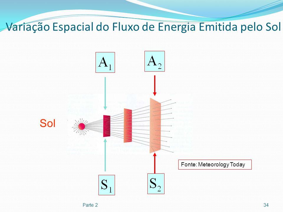 Variação Espacial do Fluxo de Energia Emitida pelo Sol Parte 234 Fonte: Meteorology Today Sol
