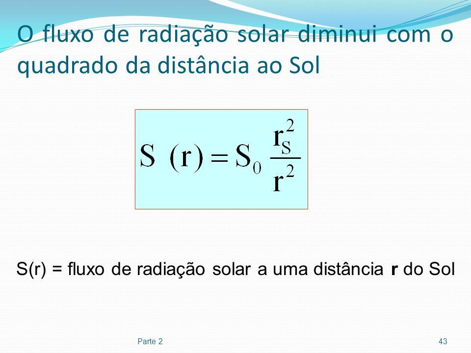 O fluxo de radiação solar diminui com o quadrado da distância ao Sol Parte 243 S(r) = fluxo de radiação solar a uma distância r do Sol