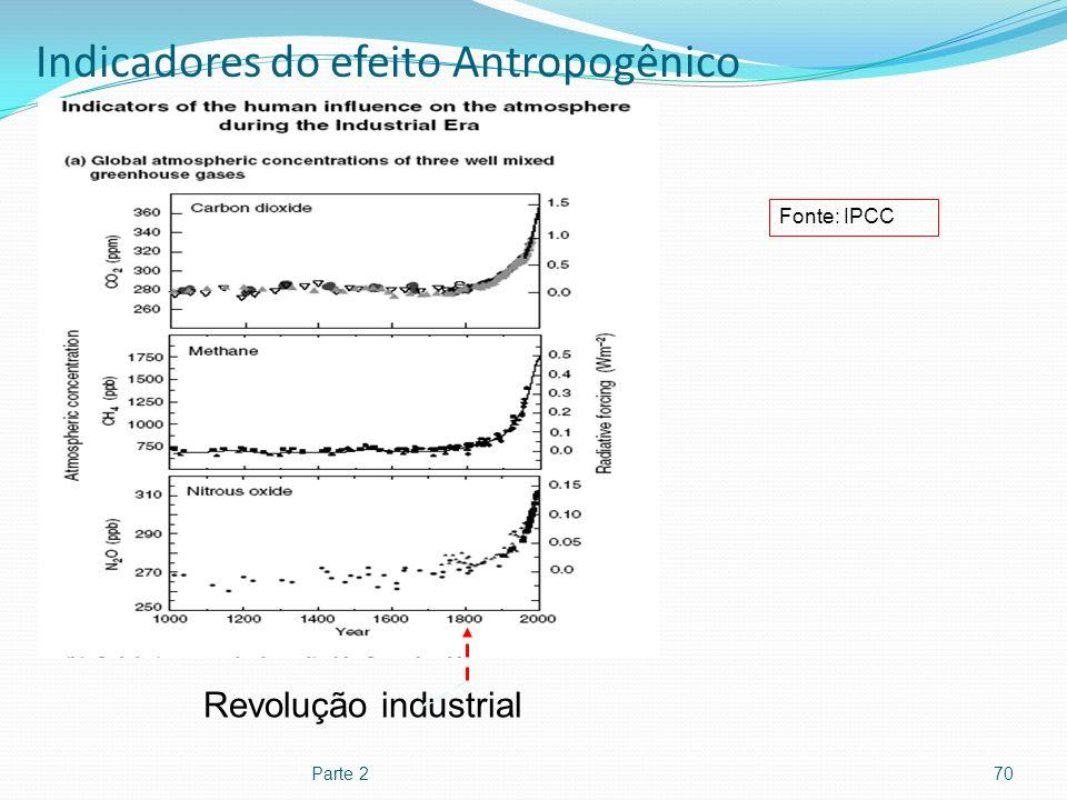Indicadores do efeito Antropogênico Parte 270 Revolução industrial Fonte: IPCC