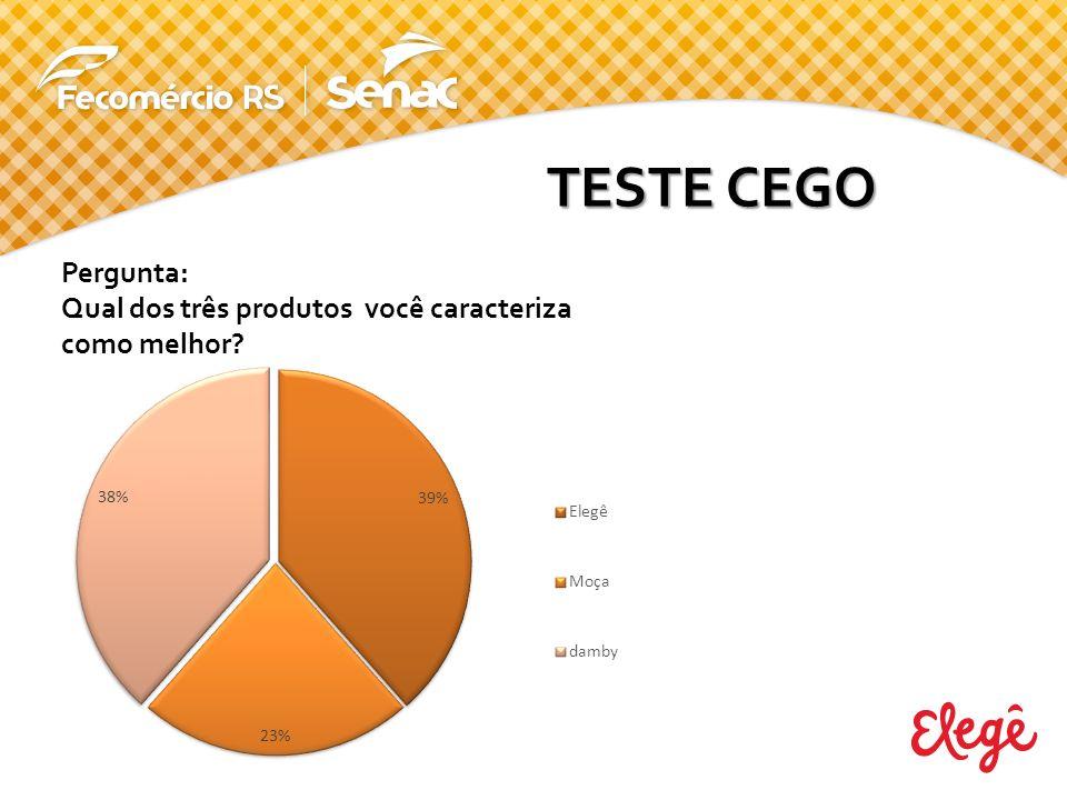Pergunta: Qual dos três produtos você caracteriza como melhor? TESTE CEGO