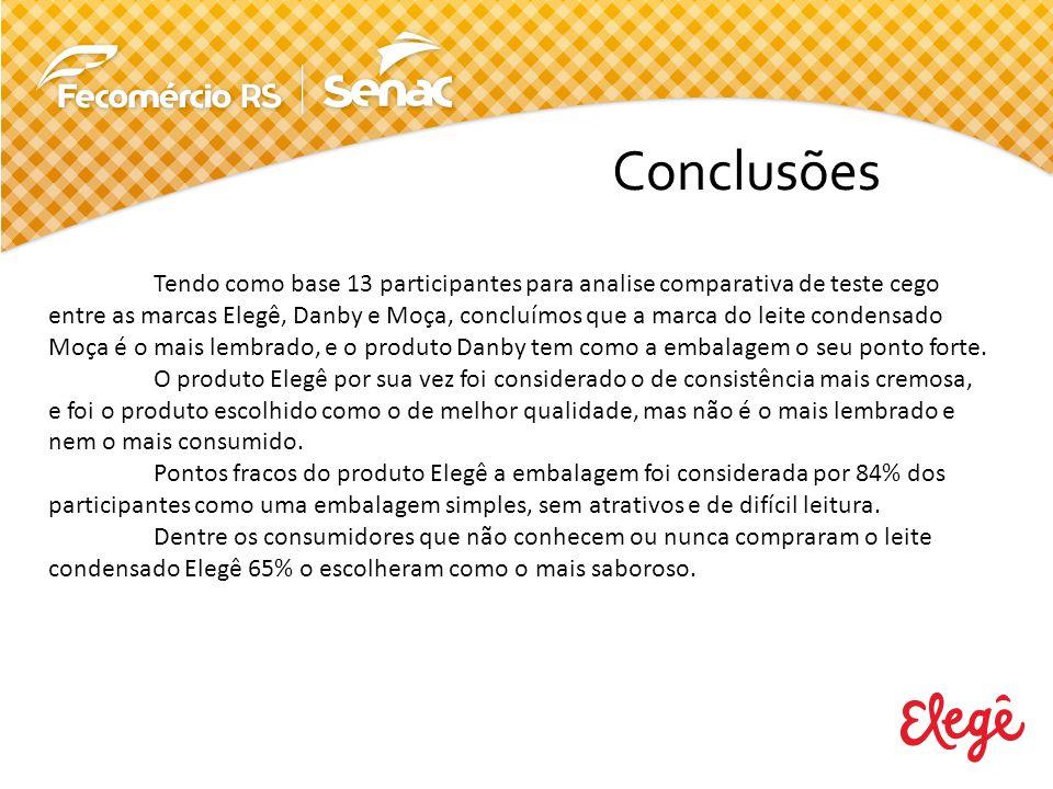 Conclusões Tendo como base 13 participantes para analise comparativa de teste cego entre as marcas Elegê, Danby e Moça, concluímos que a marca do leit