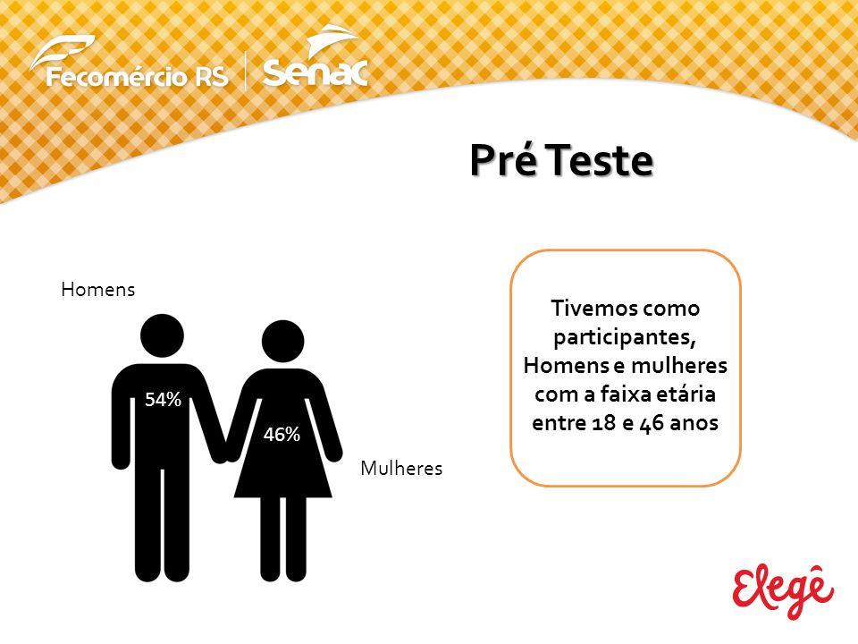 Pré Teste Homens 54% 46% Mulheres Tivemos como participantes, Homens e mulheres com a faixa etária entre 18 e 46 anos