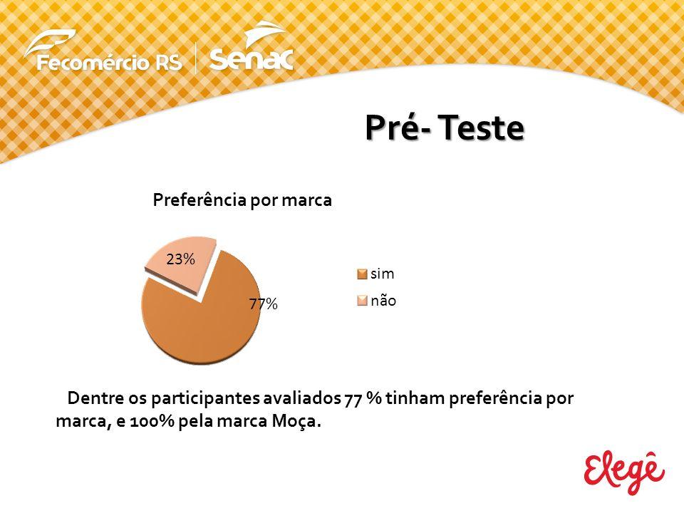 Dentre os participantes avaliados 77 % tinham preferência por marca, e 100% pela marca Moça.