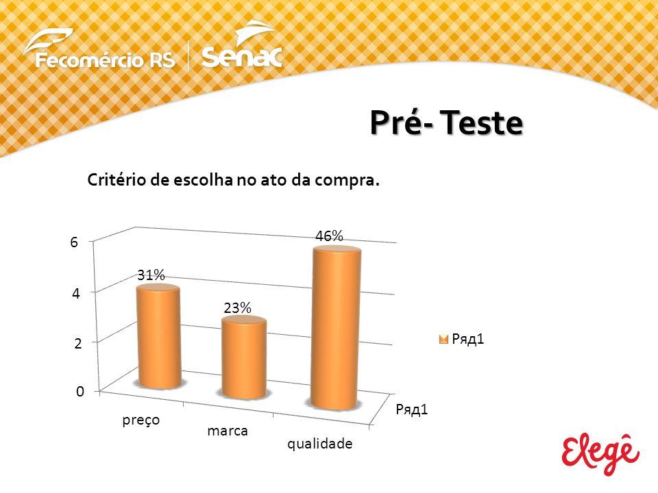 Quando perguntado aos participantes se conhecem o leite condensado Elegê 100% responderam conhecer o produto, mas apenas 77% já compraram o mesmo.