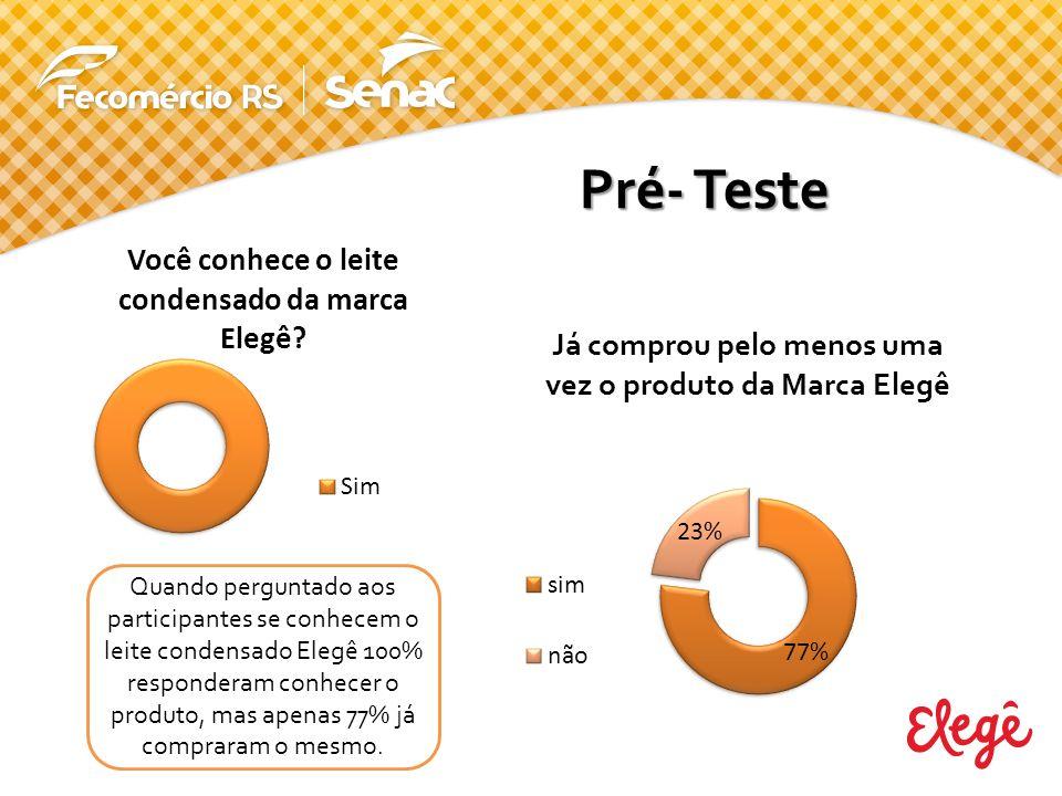 Quando perguntado aos participantes se conhecem o leite condensado Elegê 100% responderam conhecer o produto, mas apenas 77% já compraram o mesmo. Pré