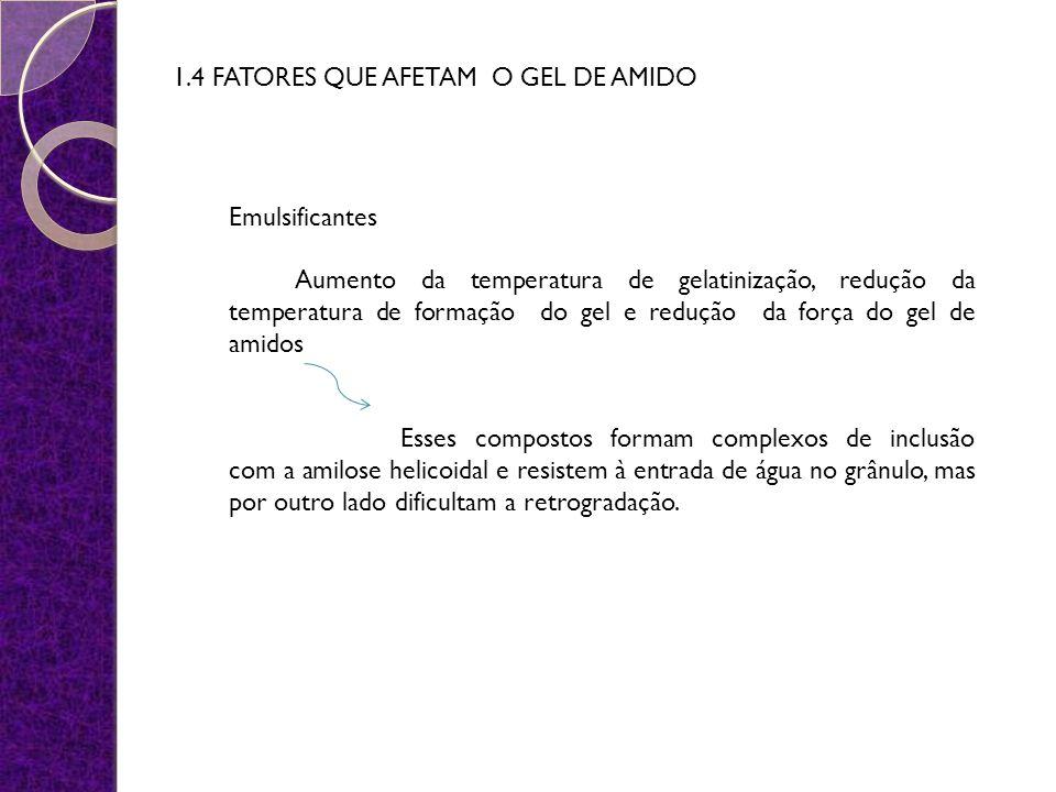 1.4 FATORES QUE AFETAM O GEL DE AMIDO Emulsificantes Aumento da temperatura de gelatinização, redução da temperatura de formação do gel e redução da f
