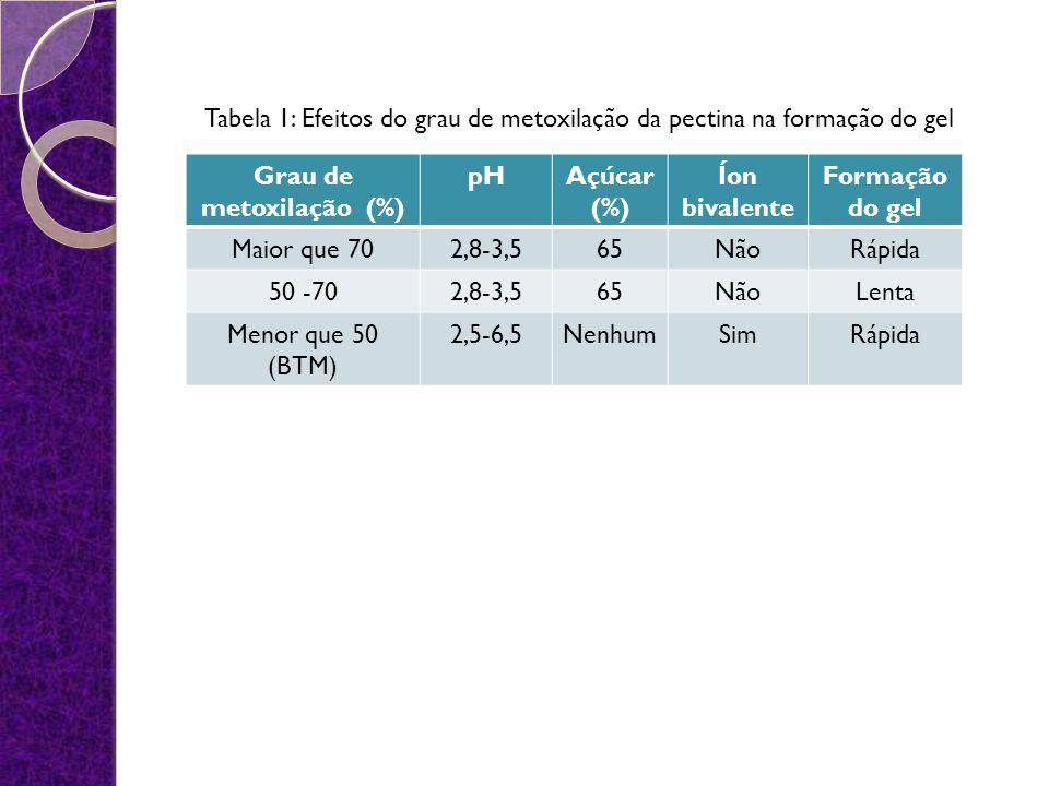 Grau de metoxilação (%) pHAçúcar (%) Íon bivalente Formação do gel Maior que 702,8-3,565NãoRápida 50 -702,8-3,565NãoLenta Menor que 50 (BTM) 2,5-6,5NenhumSimRápida Tabela 1: Efeitos do grau de metoxilação da pectina na formação do gel