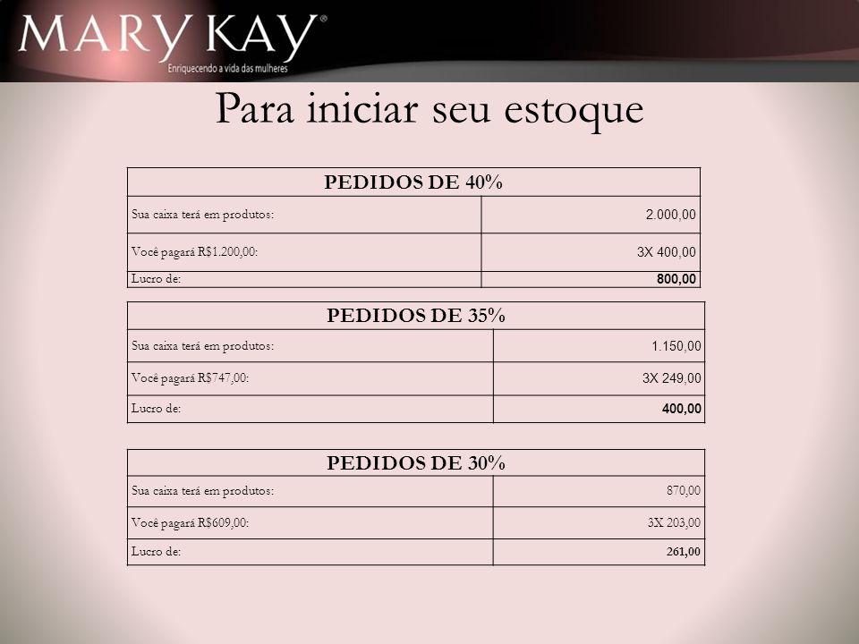 Para iniciar seu estoque PEDIDOS DE 40% Sua caixa terá em produtos: 2.000,00 Você pagará R$1.200,00: 3X 400,00 Lucro de: 800,00 PEDIDOS DE 35% Sua cai