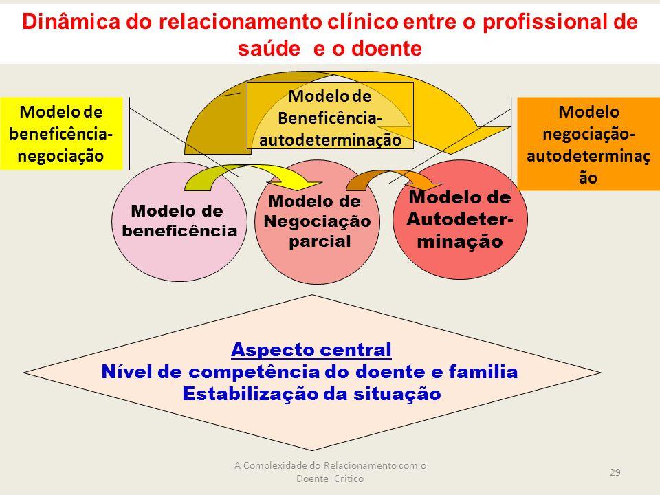 Modelo de beneficência Modelo de Negociação parcial Modelo de Autodeter- minação Modelo negociação- autodeterminaç ão Modelo de beneficência- negociação Dinâmica do relacionamento clínico entre o profissional de saúde e o doente Modelo de Beneficência- autodeterminação Aspecto central Nível de competência do doente e familia Estabilização da situação A Complexidade do Relacionamento com o Doente Critico 29
