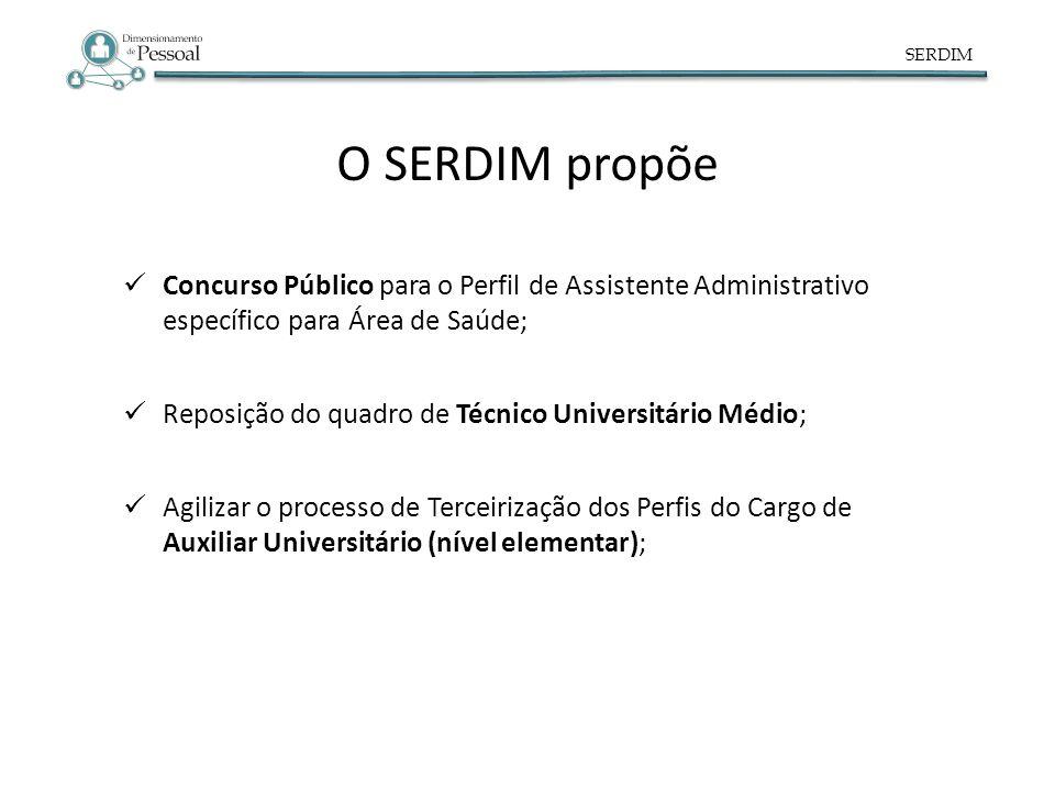 SERDIM Concurso Público para o Perfil de Assistente Administrativo específico para Área de Saúde; Reposição do quadro de Técnico Universitário Médio;