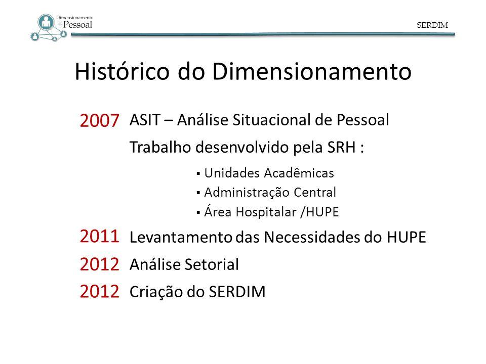 SERDIM Histórico do Dimensionamento 2007 ASIT – Análise Situacional de Pessoal Trabalho desenvolvido pela SRH : Unidades Acadêmicas Administração Cent