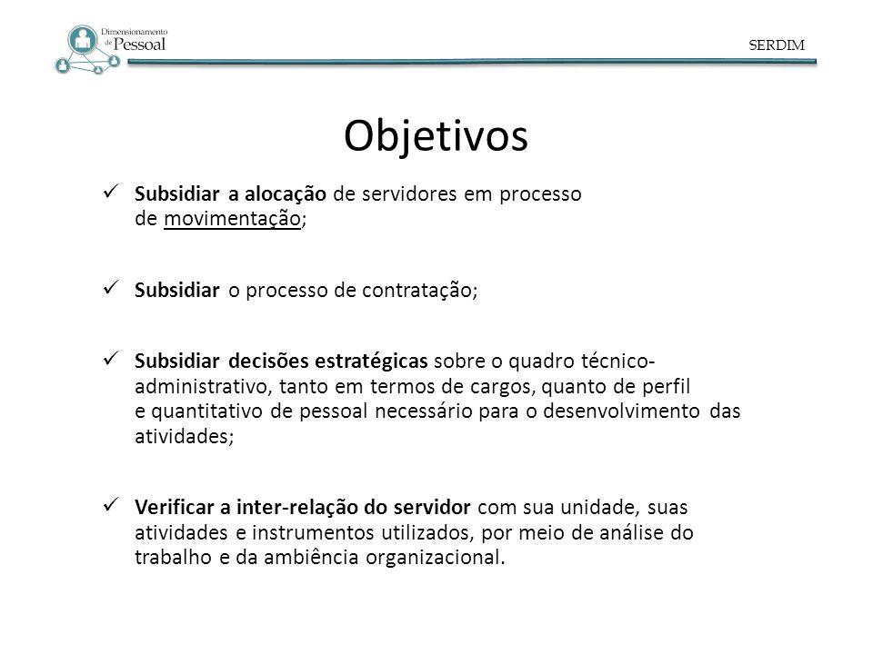SERDIM Objetivos Subsidiar a alocação de servidores em processo de movimentação; Subsidiar o processo de contratação; Subsidiar decisões estratégicas