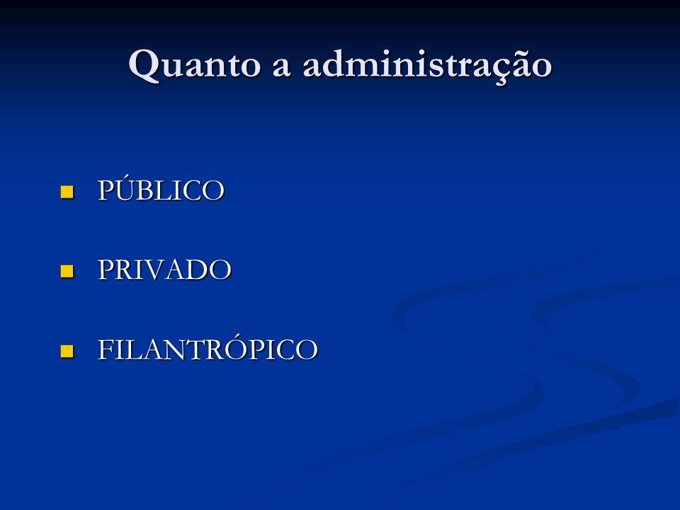 Quanto a administração PÚBLICO PÚBLICO PRIVADO PRIVADO FILANTRÓPICO FILANTRÓPICO