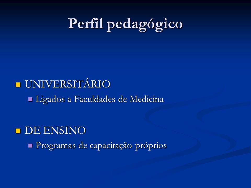 Perfil pedagógico UNIVERSITÁRIO UNIVERSITÁRIO Ligados a Faculdades de Medicina Ligados a Faculdades de Medicina DE ENSINO DE ENSINO Programas de capac