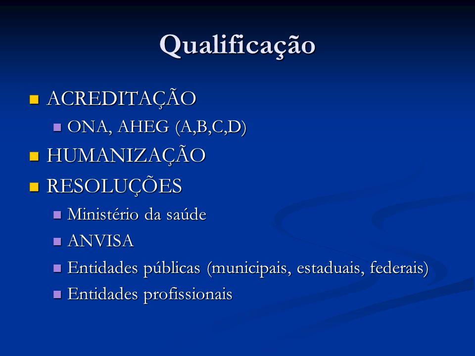 Qualificação ACREDITAÇÃO ACREDITAÇÃO ONA, AHEG (A,B,C,D) ONA, AHEG (A,B,C,D) HUMANIZAÇÃO HUMANIZAÇÃO RESOLUÇÕES RESOLUÇÕES Ministério da saúde Ministé
