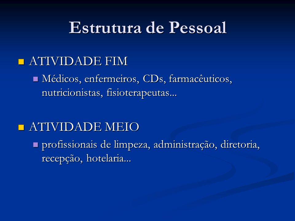 Estrutura de Pessoal ATIVIDADE FIM ATIVIDADE FIM Médicos, enfermeiros, CDs, farmacêuticos, nutricionistas, fisioterapeutas... Médicos, enfermeiros, CD