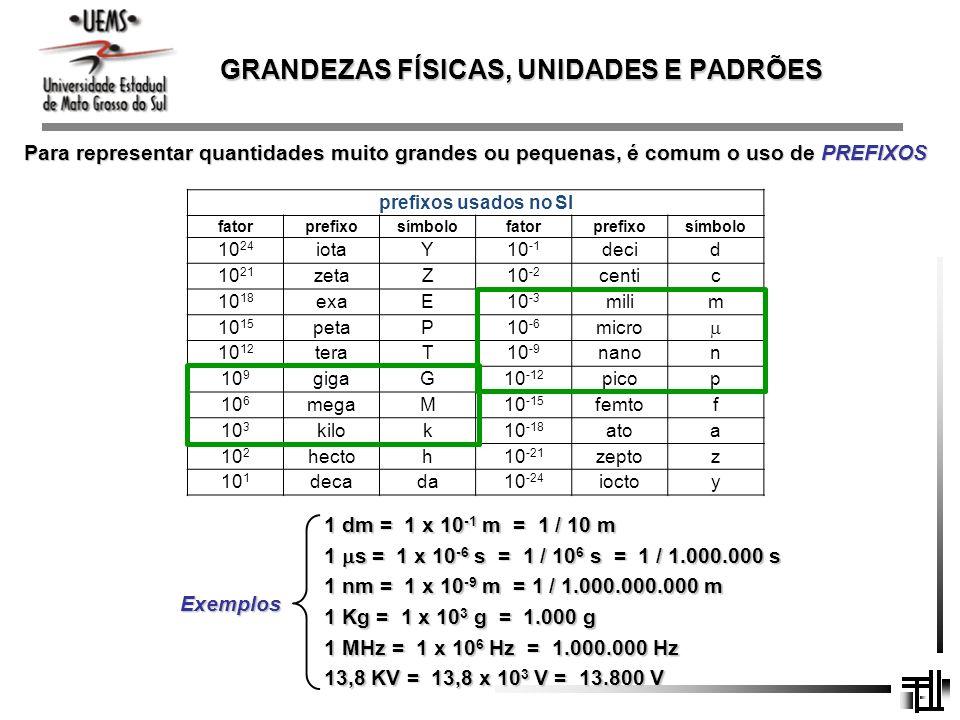 GRANDEZAS FÍSICAS, UNIDADES E PADRÕES Para representar quantidades muito grandes ou pequenas, é comum o uso de PREFIXOS prefixos usados no SI fatorpre