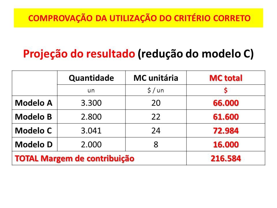 COMPROVAÇÃO DA UTILIZAÇÃO DO CRITÉRIO CORRETO Projeção do resultado (redução do modelo C) QuantidadeMC unitária MC total un$ / un$ Modelo A3.3002066.0