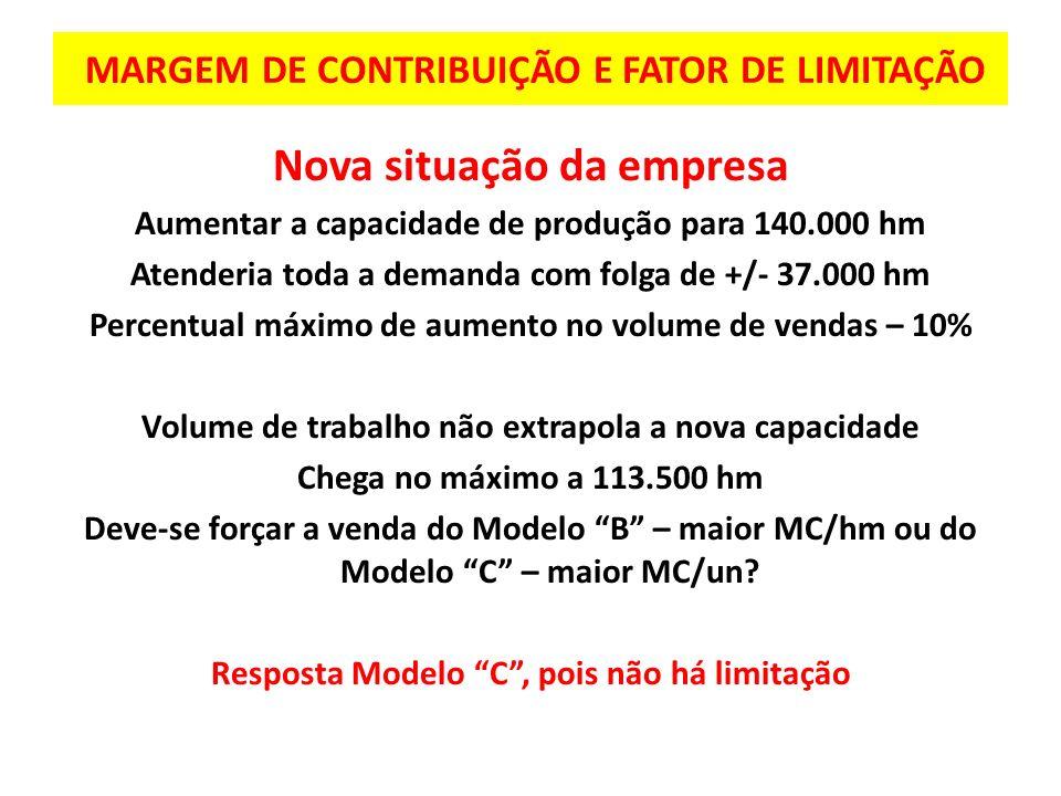 MARGEM DE CONTRIBUIÇÃO E FATOR DE LIMITAÇÃO Nova situação da empresa Aumentar a capacidade de produção para 140.000 hm Atenderia toda a demanda com fo