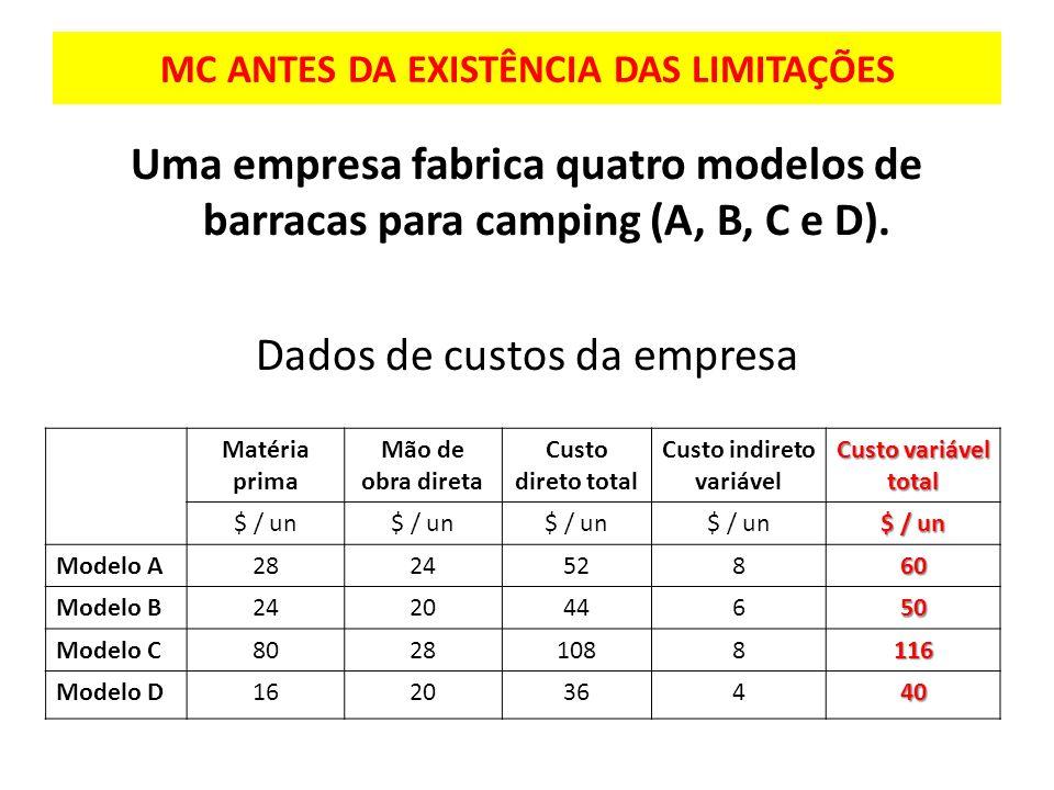 MC ANTES DA EXISTÊNCIA DAS LIMITAÇÕES Uma empresa fabrica quatro modelos de barracas para camping (A, B, C e D). Dados de custos da empresa Matéria pr