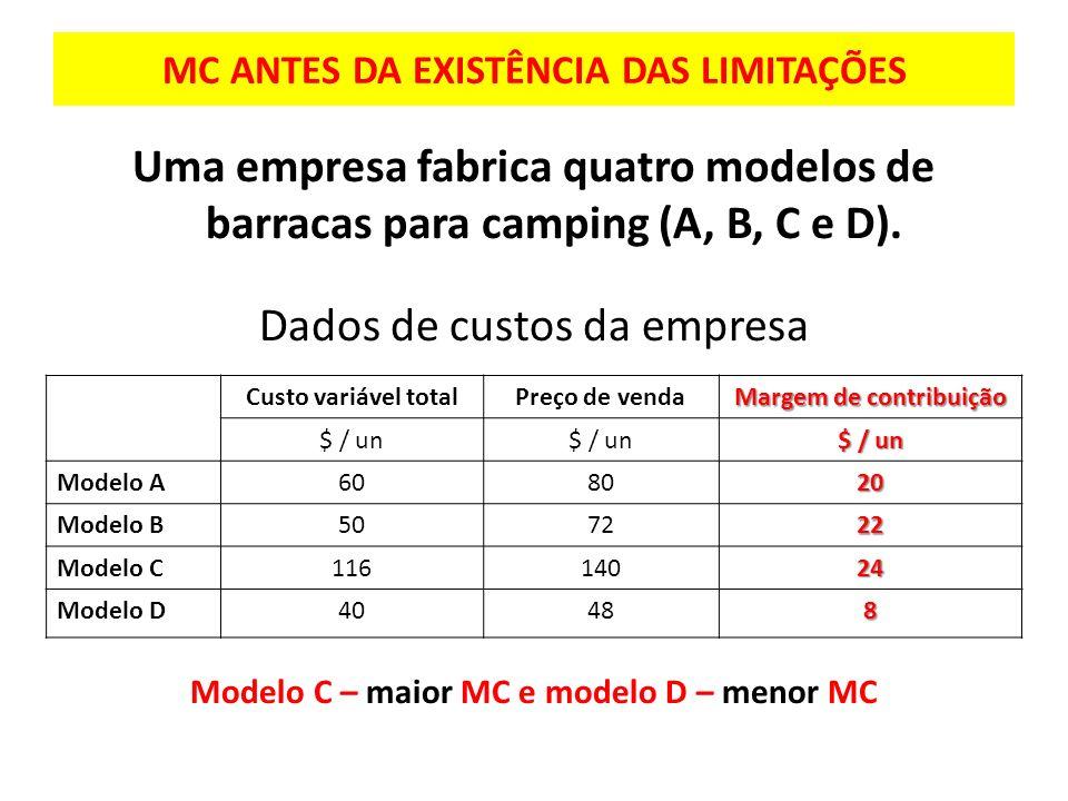 MC ANTES DA EXISTÊNCIA DAS LIMITAÇÕES Uma empresa fabrica quatro modelos de barracas para camping (A, B, C e D). Dados de custos da empresa Modelo C –