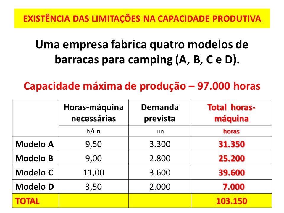 EXISTÊNCIA DAS LIMITAÇÕES NA CAPACIDADE PRODUTIVA Uma empresa fabrica quatro modelos de barracas para camping (A, B, C e D). Capacidade máxima de prod