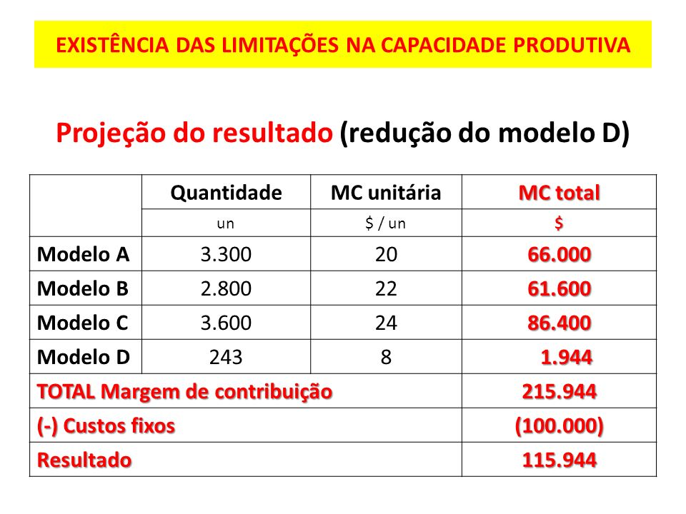EXISTÊNCIA DAS LIMITAÇÕES NA CAPACIDADE PRODUTIVA Projeção do resultado (redução do modelo D) QuantidadeMC unitária MC total un$ / un$ Modelo A3.30020