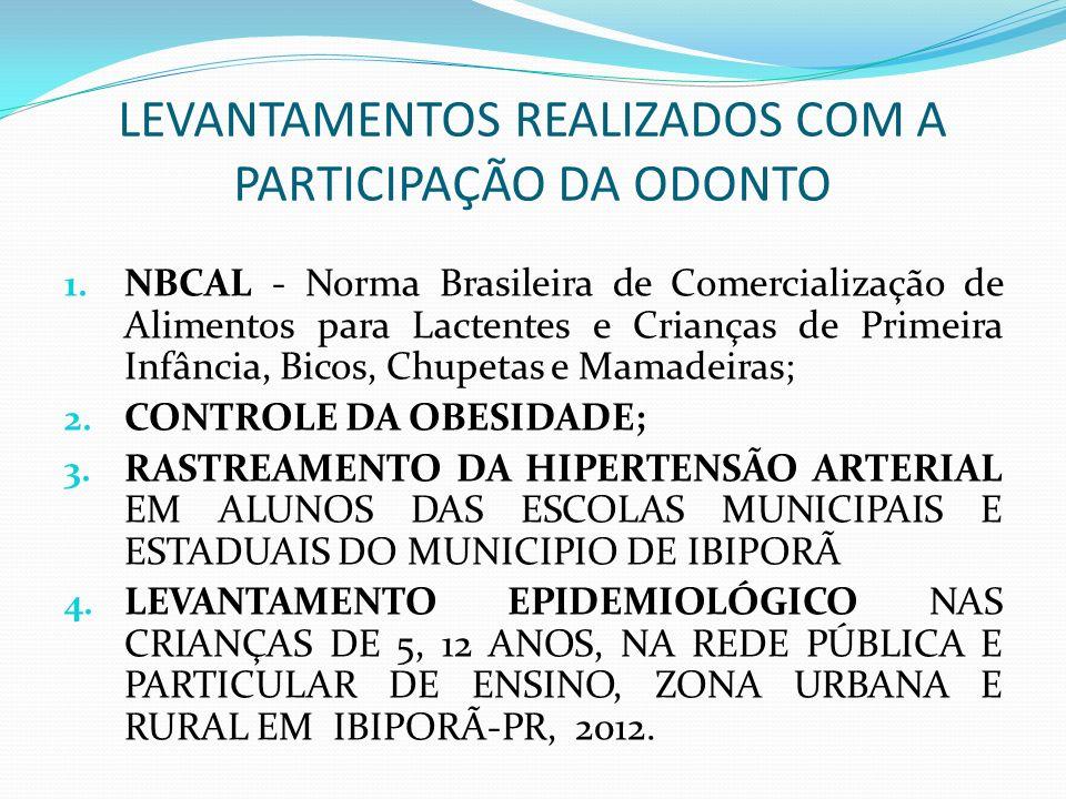 LEVANTAMENTOS REALIZADOS COM A PARTICIPAÇÃO DA ODONTO 1. NBCAL - Norma Brasileira de Comercialização de Alimentos para Lactentes e Crianças de Primeir