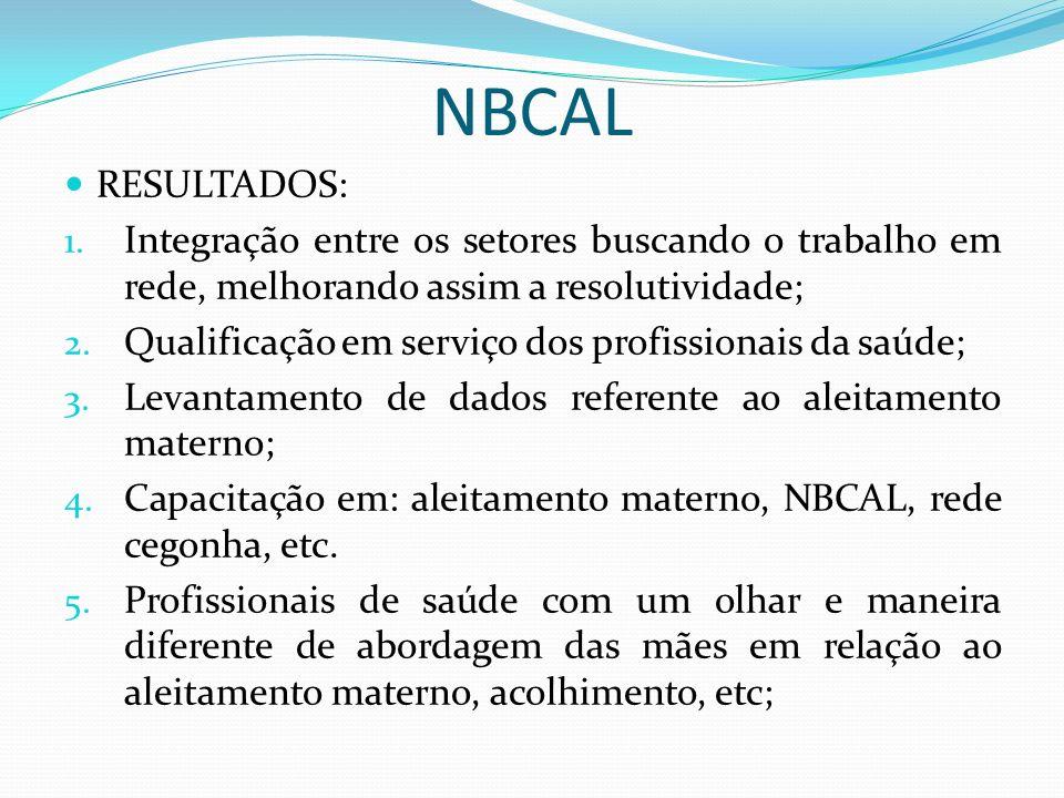 NBCAL RESULTADOS: 1. Integração entre os setores buscando o trabalho em rede, melhorando assim a resolutividade; 2. Qualificação em serviço dos profis