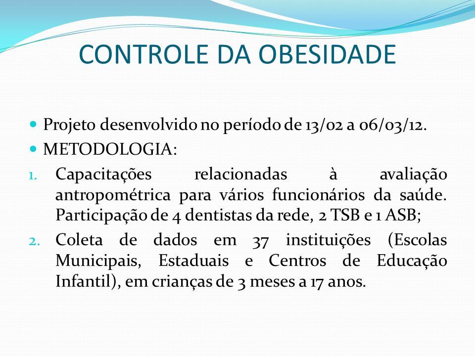 CONTROLE DA OBESIDADE Projeto desenvolvido no período de 13/02 a 06/03/12. METODOLOGIA: 1. Capacitações relacionadas à avaliação antropométrica para v