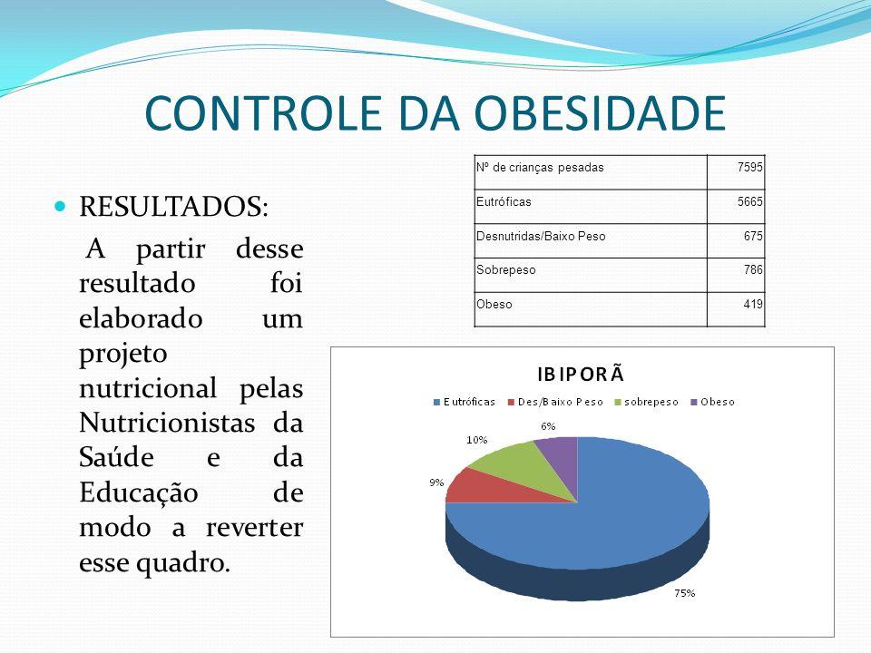 RESULTADOS: A partir desse resultado foi elaborado um projeto nutricional pelas Nutricionistas da Saúde e da Educação de modo a reverter esse quadro.