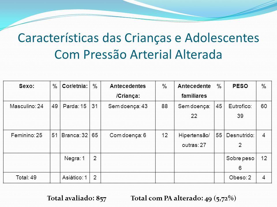 Sexo:%Cor/etnia:% Antecedentes /Criança: % Antecedente familiares %PESO% Masculino: 2449Parda: 1531Sem doença: 4388 Sem doença: 22 45 Eutrofico: 39 60