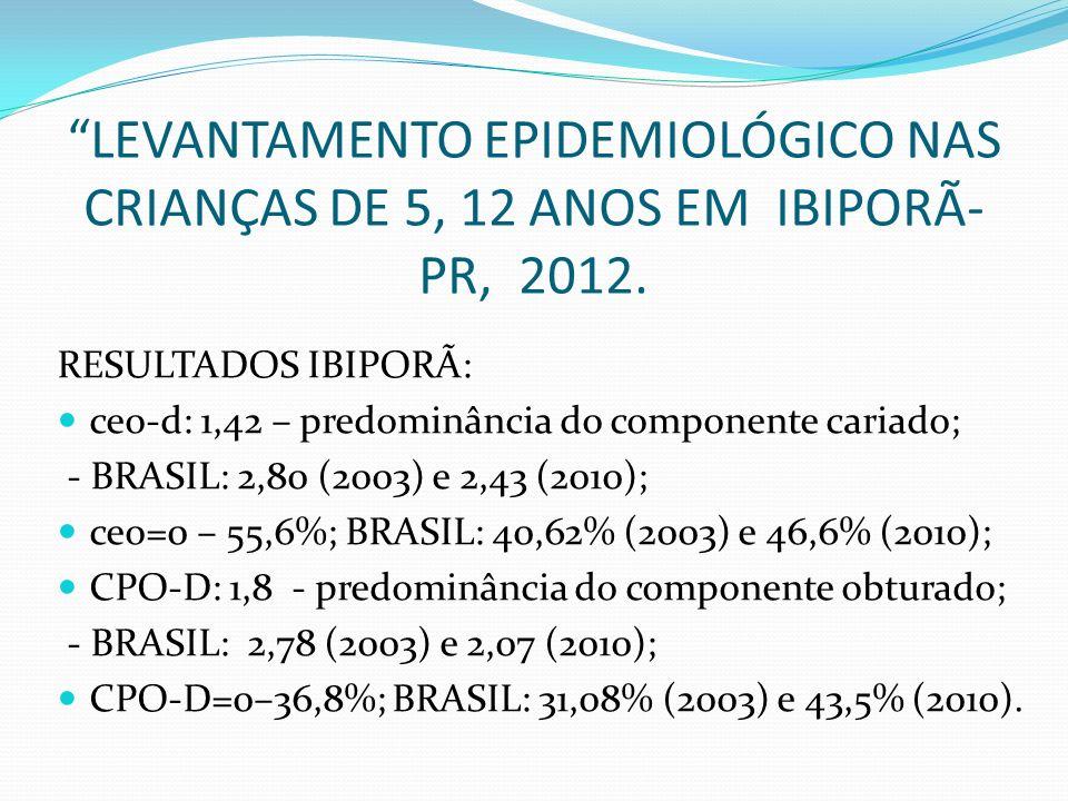 LEVANTAMENTO EPIDEMIOLÓGICO NAS CRIANÇAS DE 5, 12 ANOS EM IBIPORÃ- PR, 2012. RESULTADOS IBIPORÃ: ceo-d: 1,42 – predominância do componente cariado; -