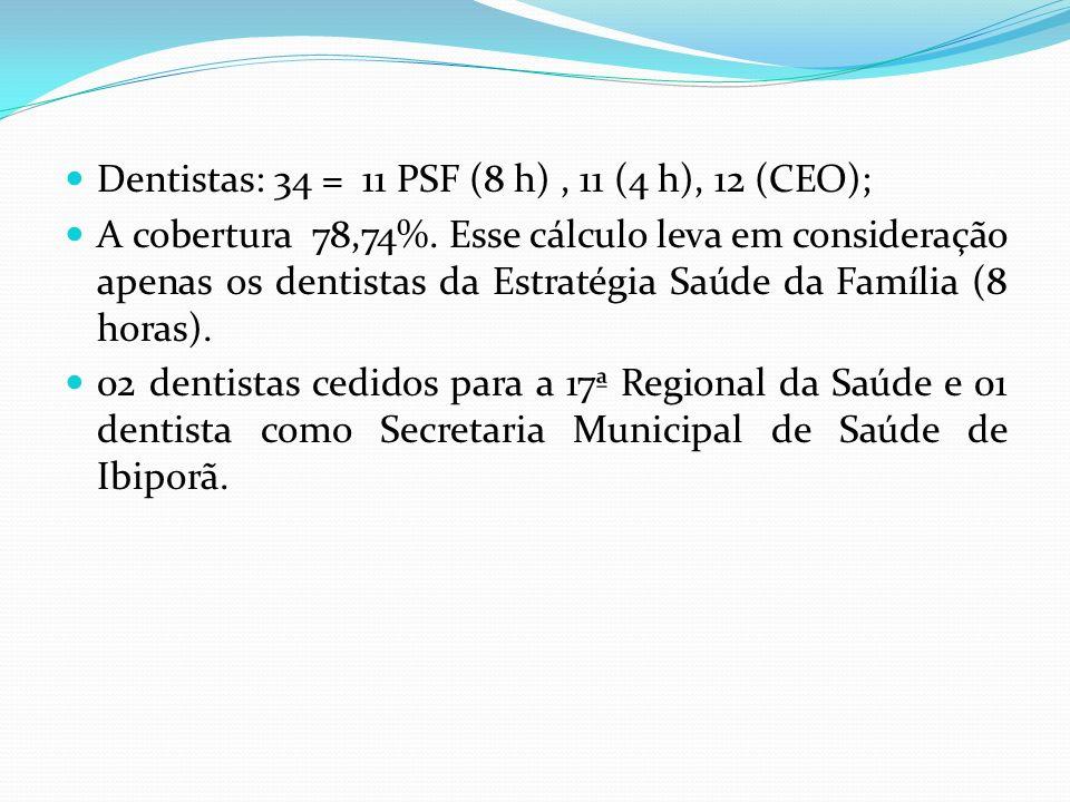 Dentistas: 34 = 11 PSF (8 h), 11 (4 h), 12 (CEO); A cobertura 78,74%. Esse cálculo leva em consideração apenas os dentistas da Estratégia Saúde da Fam