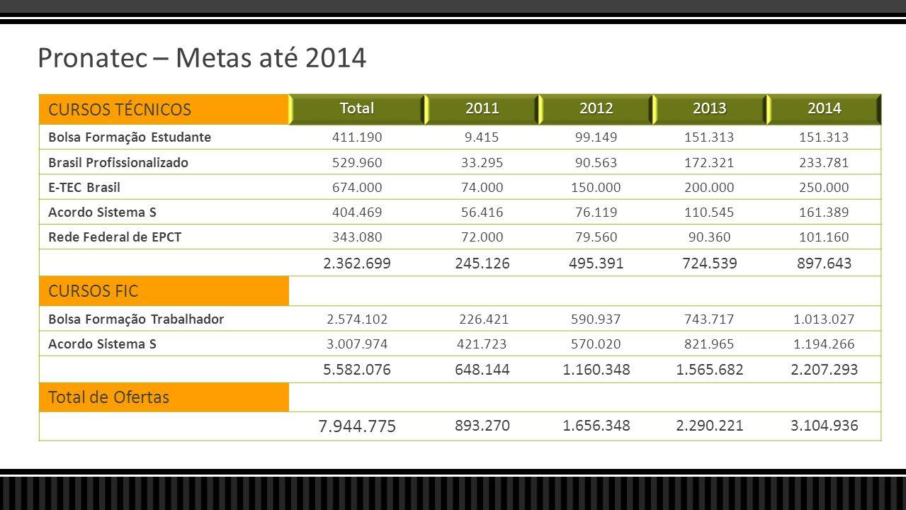 Pronatec – Metas até 2014 CURSOS TÉCNICOS Total2011201220132014 Bolsa Formação Estudante411.1909.41599.149151.313 Brasil Profissionalizado529.96033.29