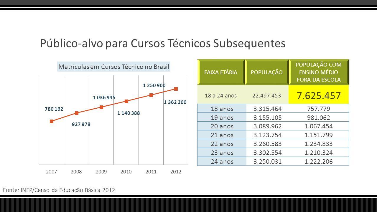 Público-alvo para Cursos Técnicos Subsequentes FAIXA ETÁRIAPOPULAÇÃO POPULAÇÃO COM ENSINO MÉDIO FORA DA ESCOLA 18 a 24 anos22.497.453 7.625.457 18 ano