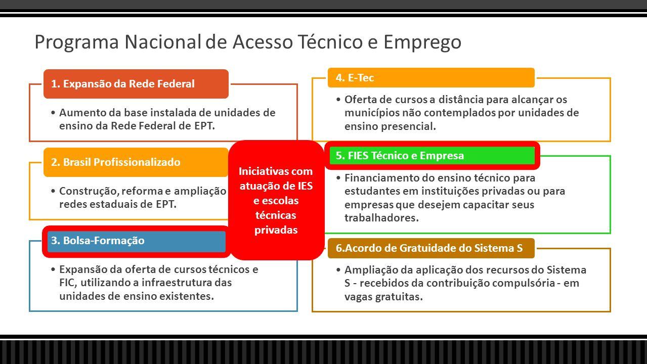 Pronatec – Metas até 2014 CURSOS TÉCNICOS Total2011201220132014 Bolsa Formação Estudante411.1909.41599.149151.313 Brasil Profissionalizado529.96033.29590.563172.321 233.781 E-TEC Brasil674.00074.000150.000200.000250.000 Acordo Sistema S404.46956.41676.119110.545 161.389 Rede Federal de EPCT343.08072.00079.56090.360 101.160 2.362.699245.126495.391724.539 897.643 CURSOS FIC Bolsa Formação Trabalhador2.574.102 226.421590.937743.717 1.013.027 Acordo Sistema S3.007.974421.723570.020821.965 1.194.266 5.582.076648.1441.160.3481.565.682 2.207.293 Total de Ofertas 7.944.775 893.2701.656.3482.290.221 3.104.936