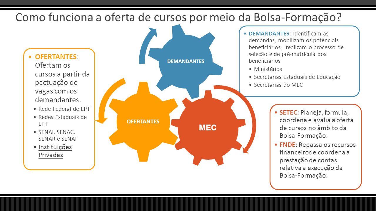 Como funciona a oferta de cursos por meio da Bolsa-Formação? MEC SETEC: Planeja, formula, coordena e avalia a oferta de cursos no âmbito da Bolsa-Form